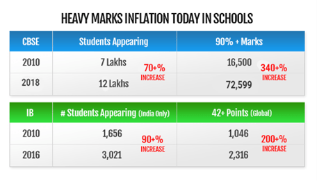 student marks percentage in schools