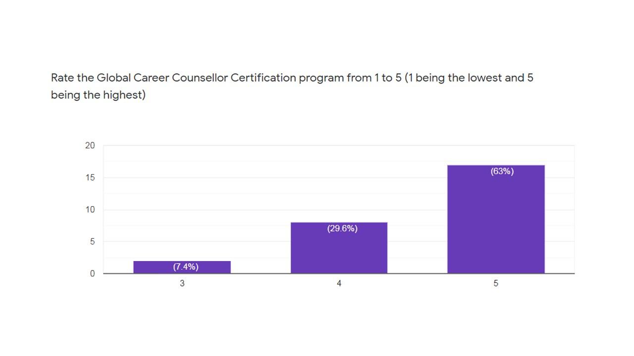 Global Career Counsellor Rating