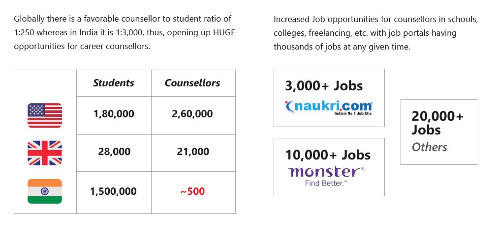 Immense Scope and Growth in the Career Counselling Industry