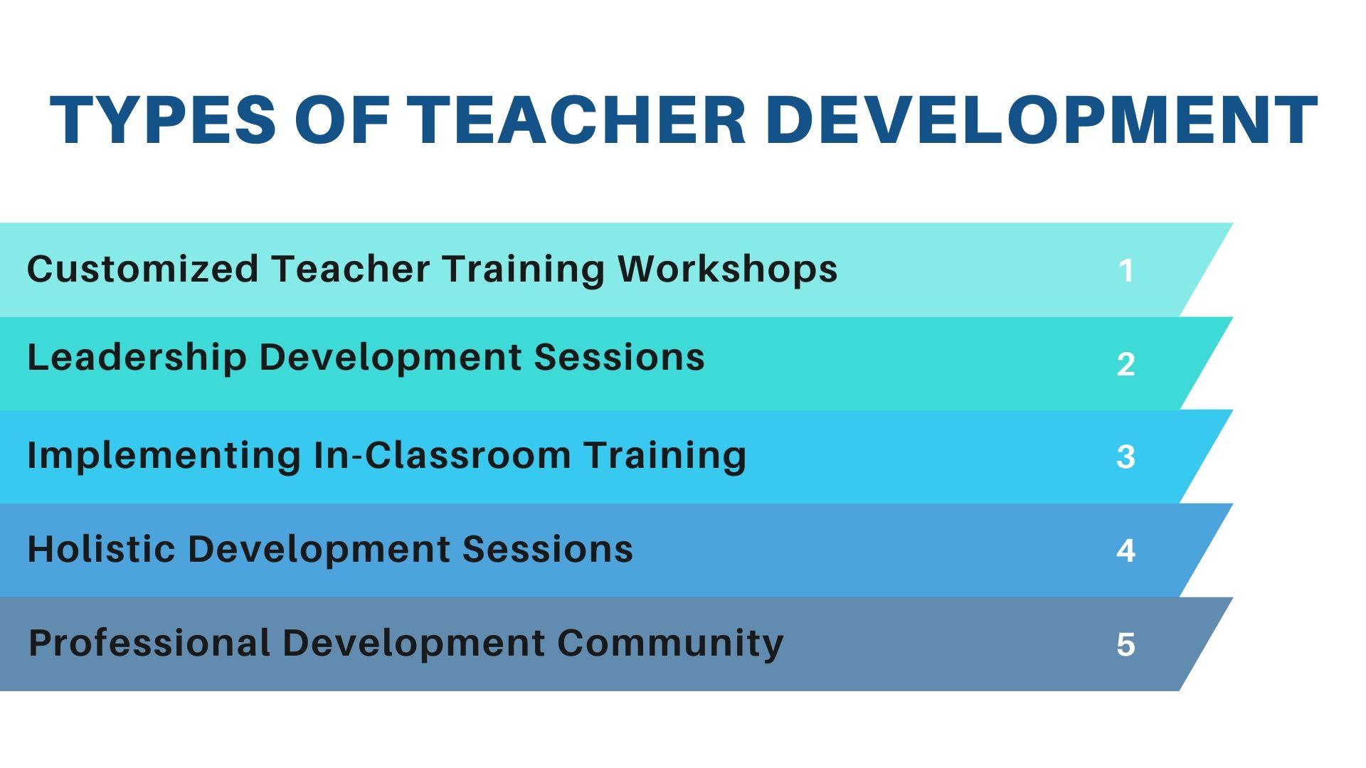 Types Teacher Development - Global Career Counsellor Certification