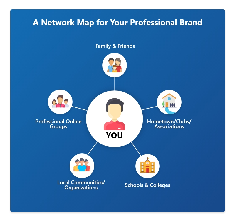 How to build your network?