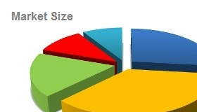 Market-Size of Career Counselling
