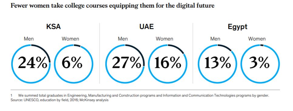 Women Digital Future